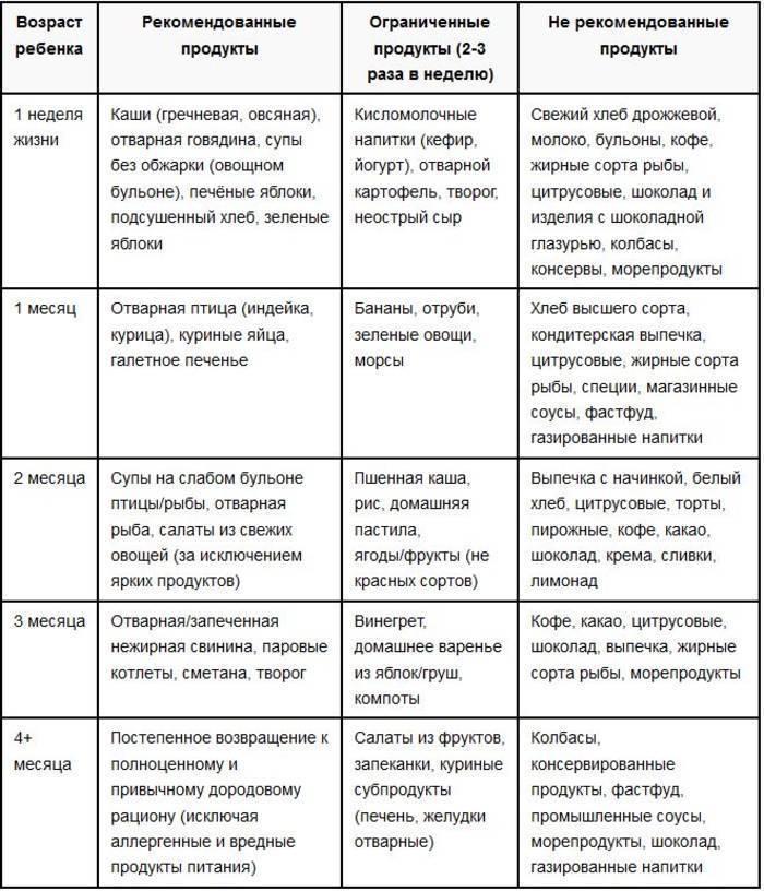 Список запрещенных продуктов при грудном вскармливании (какие нельзя есть)