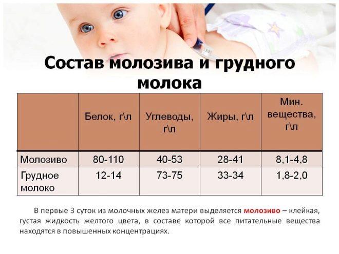 Молозиво при беременности: почему выделяется до родов, нормально ли это?