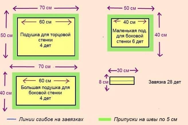 Стандартные размеры детской кроватки по возрастам до 3, 5, 7, 16 лет