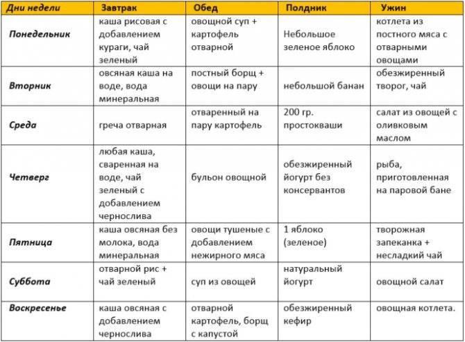 Рацион питания при пищевой аллергии у детей и взрослых: меню, список разрешенных и запрещенных продуктов