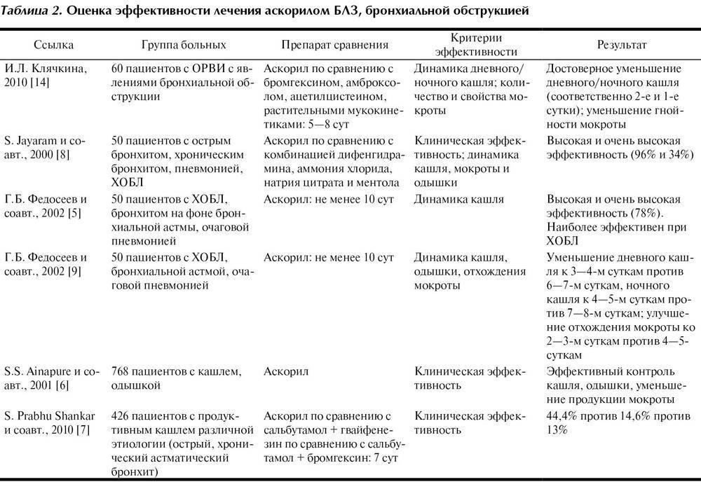 Симптомы и лечение хронического бронхита с астматическим компонентом домашним способом