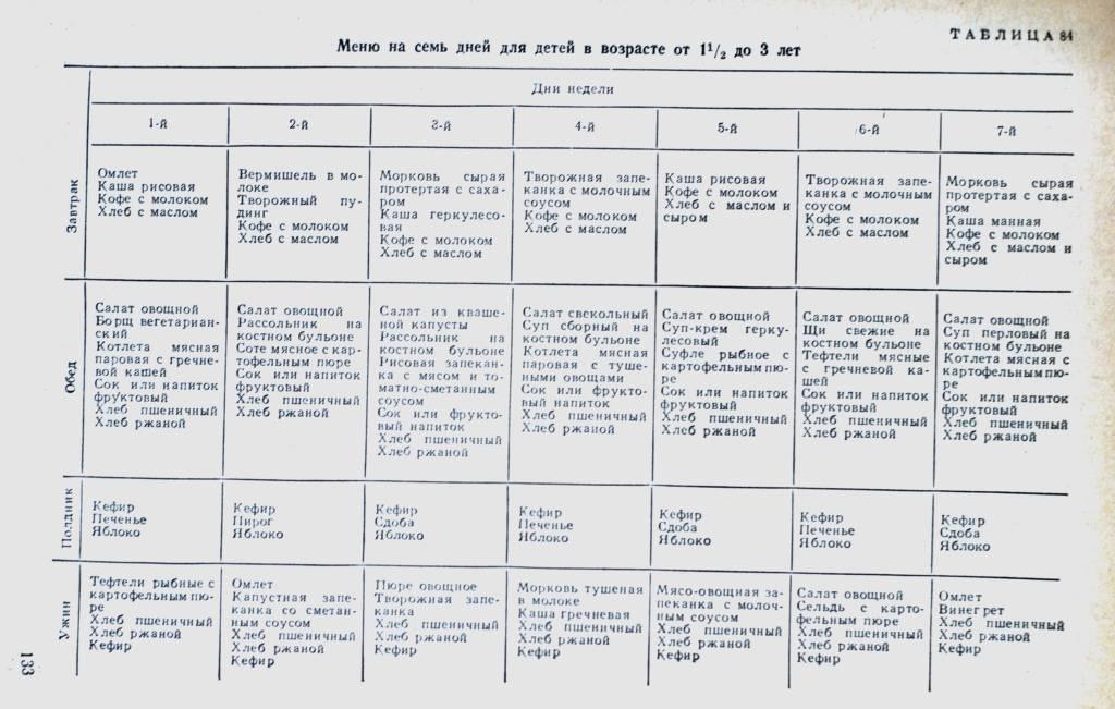 Меню ребенка в 3 года: правильное питание и рацион, пример меню на неделю, рецепты