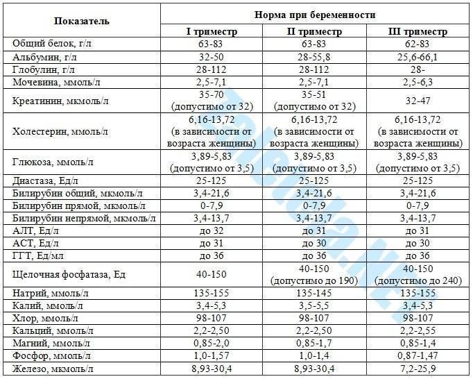 Нормальные значения сахара в крови у беременных женщин и причины отклонений от нормы
