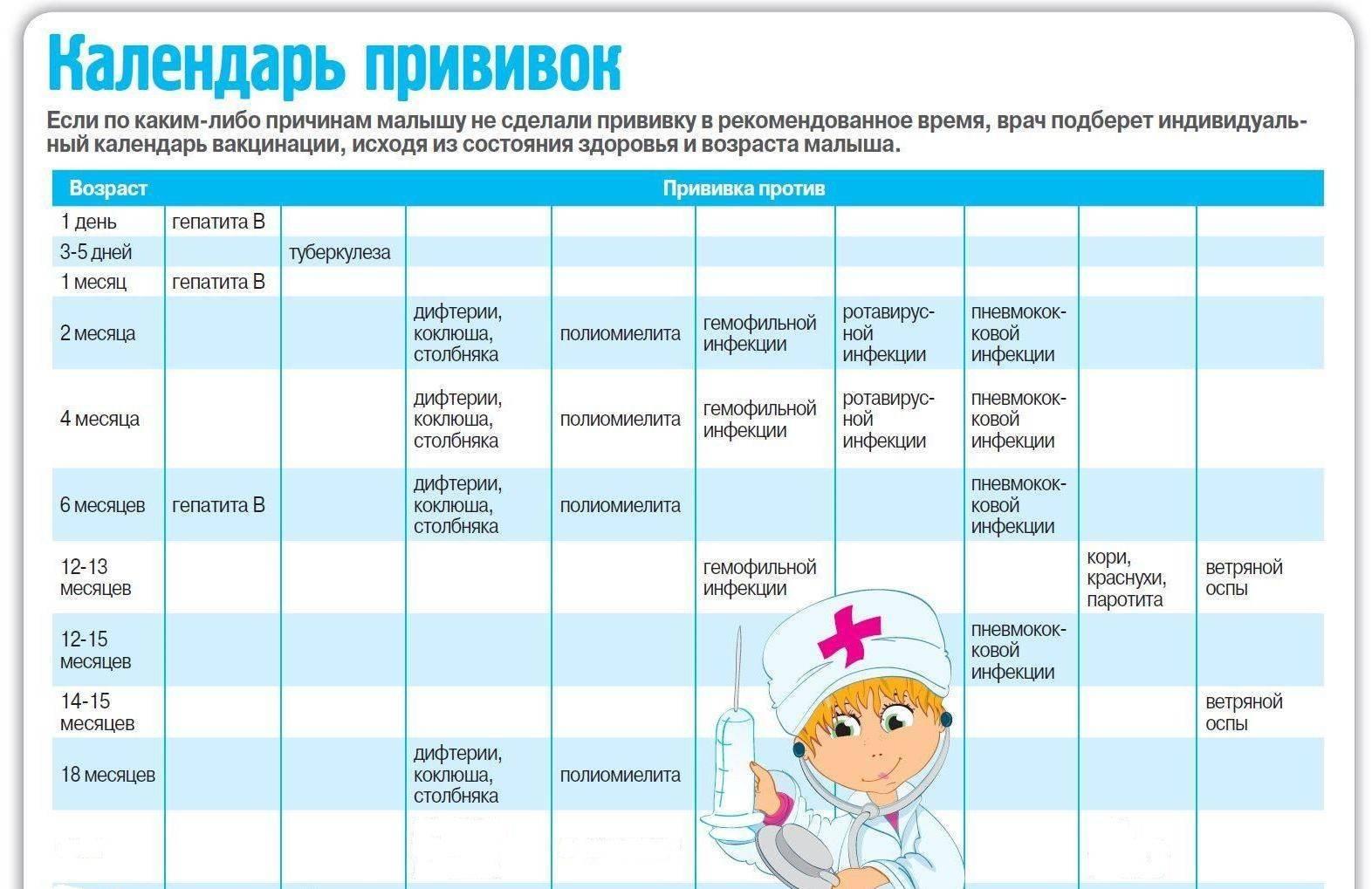Каких врачей нужно пройти в 6 месяцев ребенку