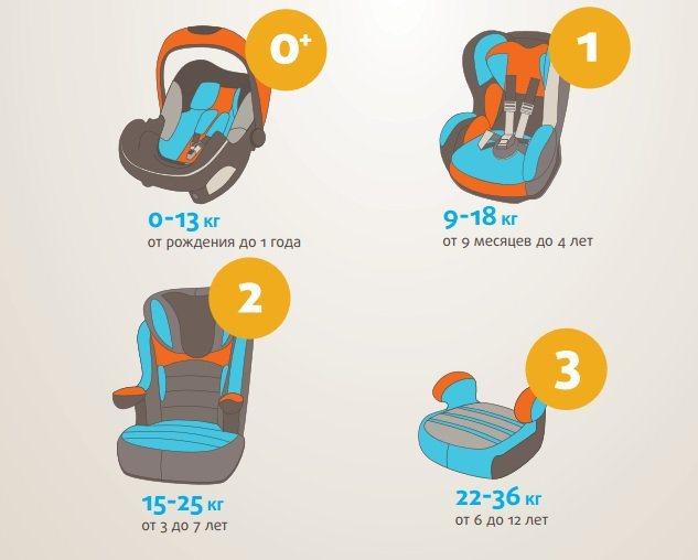 Со скольки лет можно ездить без детского кресла в 2020 году - ребенку, по закону, на заднем, пдд, на машине