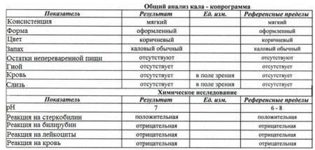 Копрограмма кала у детей – расшифровка: норма йодофильной флоры, детрита и других показателей копрологии