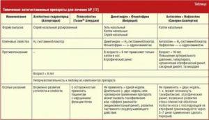 Кандидозный вульвовагинит: формы заболевания и их лечение