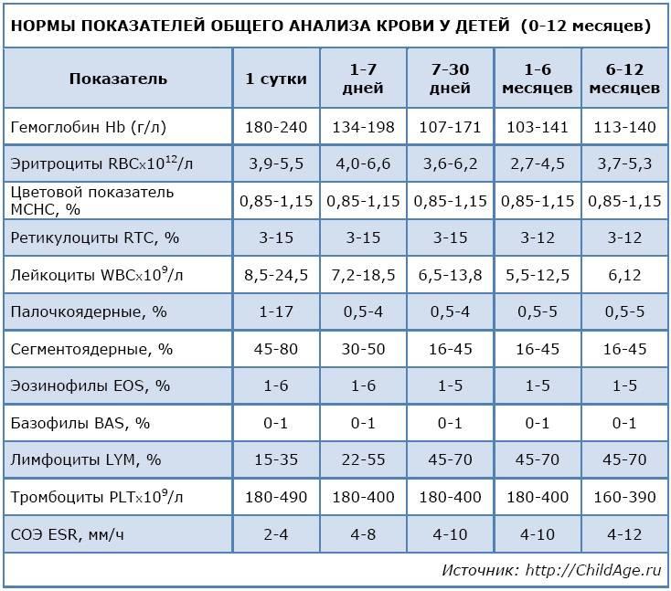 Лейкоцитарная формула крови: расшифровка у детей, норма, у детей до года