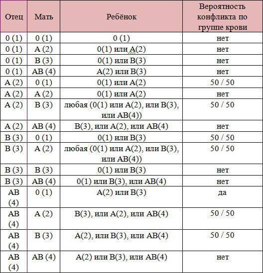 Определение резус-фактора крови плода по анализу его матери: описание метода и цены