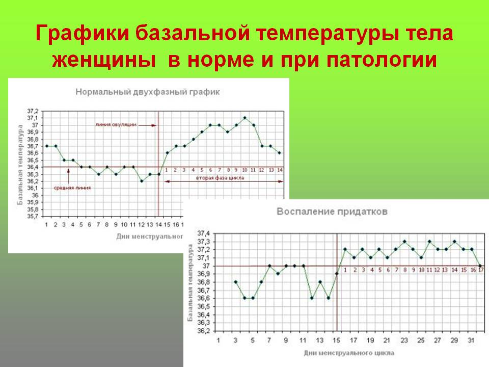 Причины повышения субфебрильной температуры тела перед месячными