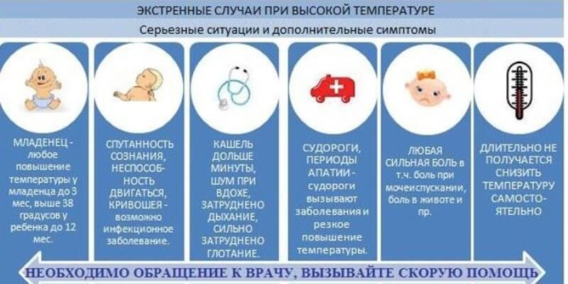 У ребенка температура 38 без симптомов простуды: причины