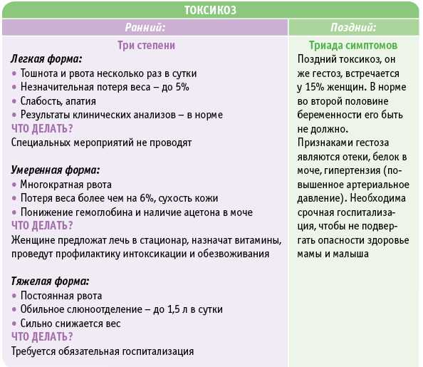 ᐉ советы беременным – как избавиться от повышенного слюноотделения. слюнотечение во сне при беременности - ➡ sp-kupavna.ru