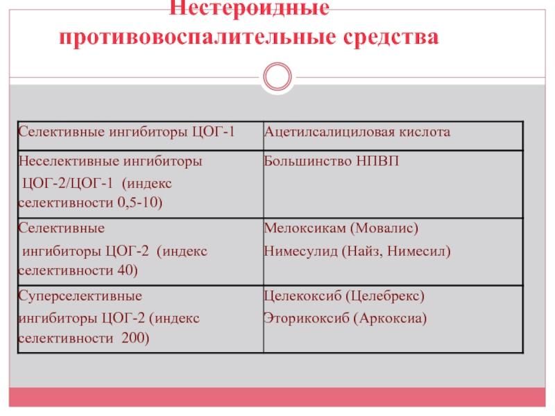 Список нпвс
