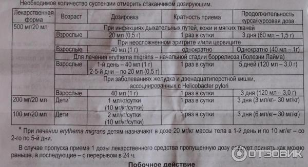 Азитромицин 250 мг для детей: инструкция по применению таблеток, цены и отзывы