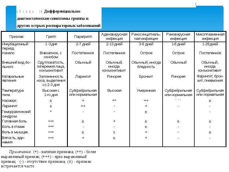 Орз и орви у детей: лечение и профилактика заболевания у ребенка