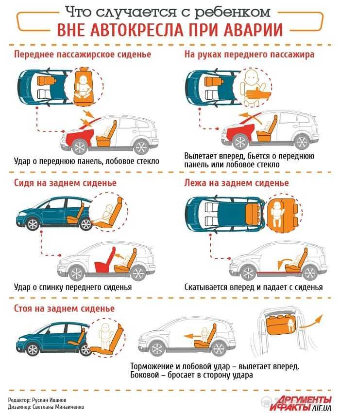 Перевозка детей на переднем сиденье по пдд в 2020 году: со скольки лет можно перевозить