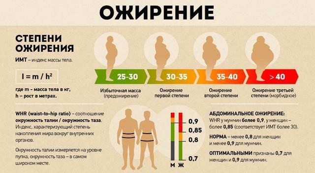 Ожирение у детей и подростков. клинические рекомендации. | школа красоты