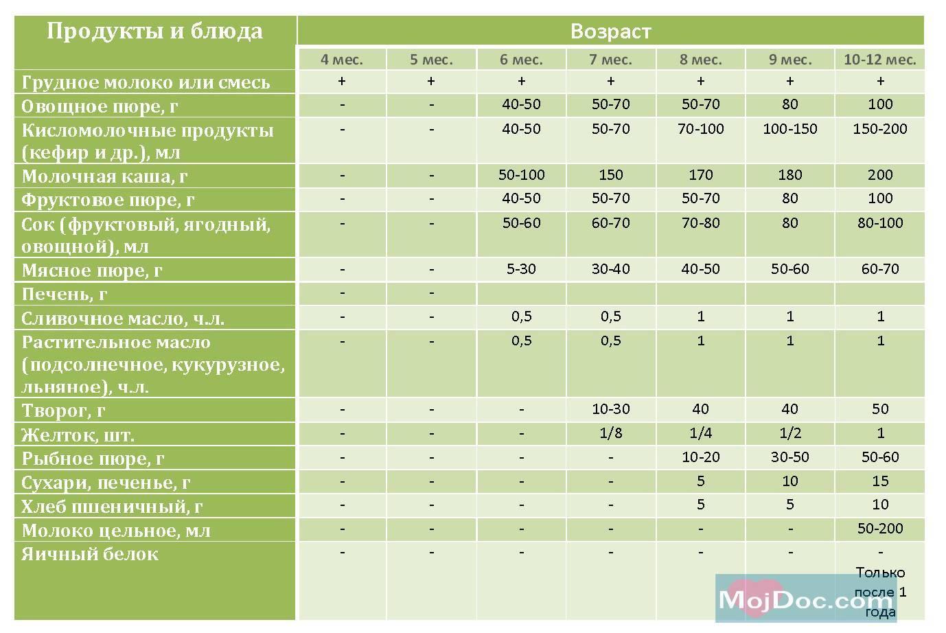 Схемы введения прикорма при грудном вскармливании и основные правила