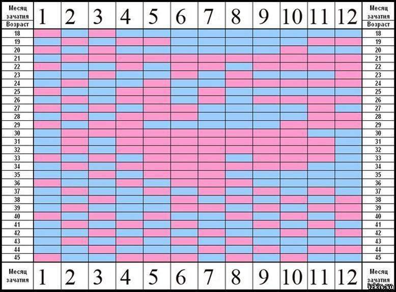 Как зачать по овуляции девочку или мальчика: рассчитать календарь для зачатия, может ли быть вероятность 100 процентов, как рассчитать день зачатия