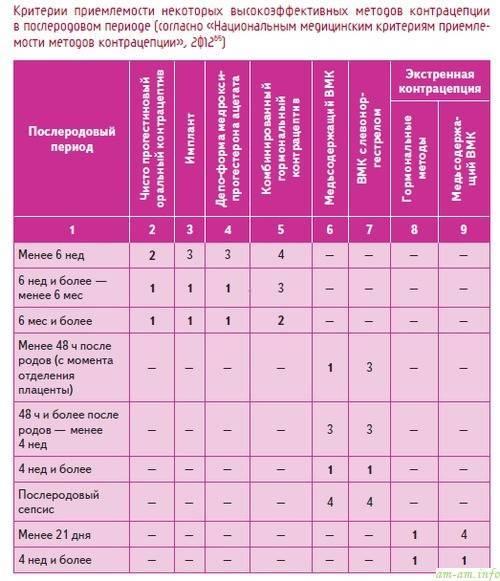 Противозачаточные таблетки при грудном вскармливании: как принимать безопасно, виды контрацептивов и правила приема