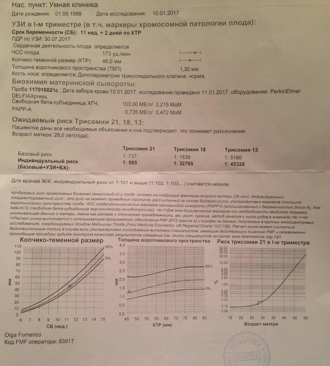 Онлайн калькулятор хгч: расшифровка анализа бета-хгч
