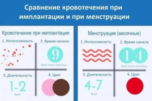 Кровянистые выделения на ранних сроках беременности: когда норма, признак патологии
