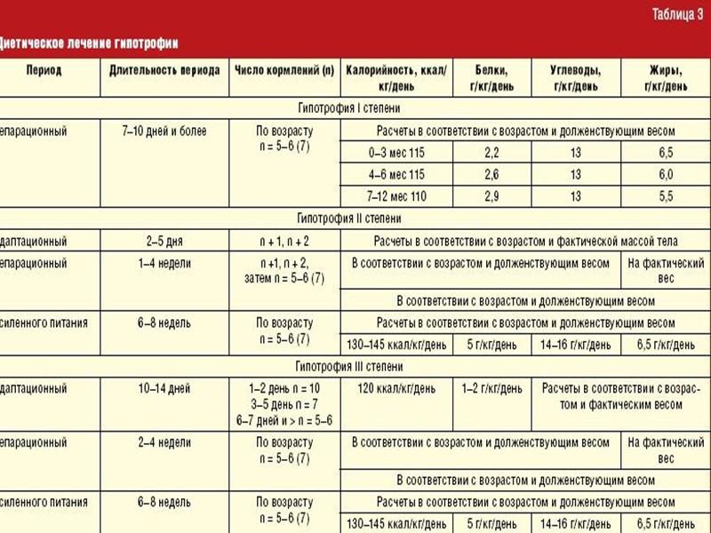 Белково-энергетическая недостаточность у детей - степени, лечение, причины