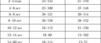 Современные рекомендации по стандартам ультразвуковой оценки объема щитовидной железы у детей и подростков / страна врачей
