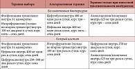 Гидронефроз. причины, симптомы, диагностика и лечение заболевания.