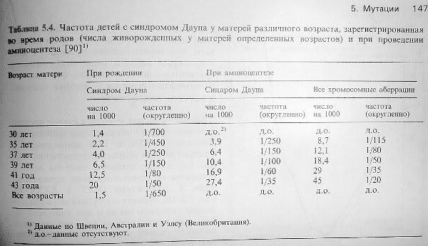 Оптимальный возраст для рождения ребенка: рекомендации врачей