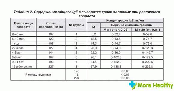 Анализ крови на иммуноглобулин е (ige) у детей: что показывает исследование и как его сдавать