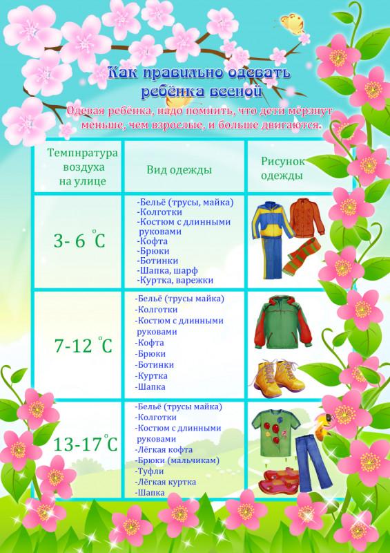 Памятка для родителей: как одеть ребенка весной