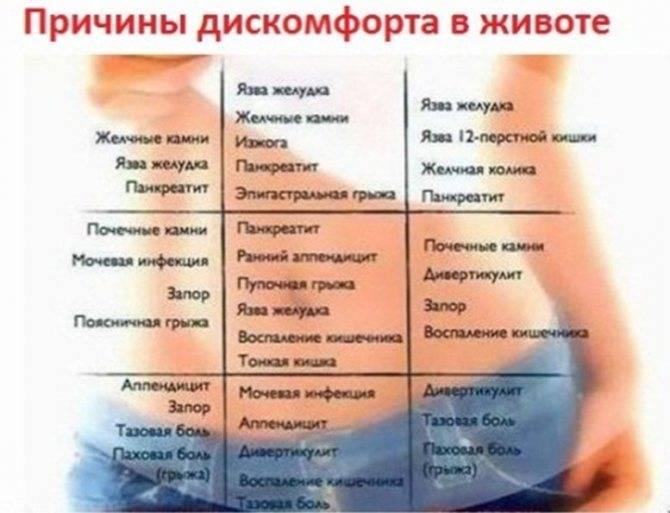 Метеоризм (вздутия живота): причины и лечение у взрослых, народные средства, препараты
