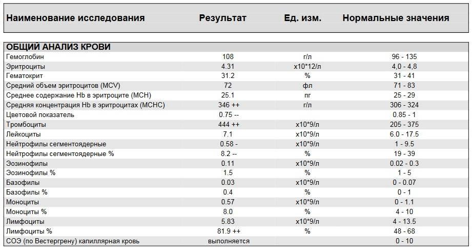 Таблица норм тромбоцитов в крови у детей и отклонения