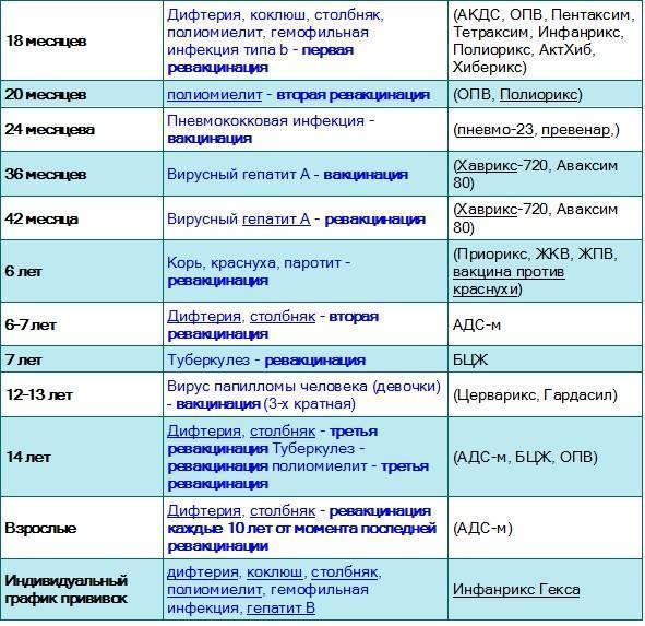 Календарь и таблица прививок для детей. самые важные прививки для ребенка | здоровье детей