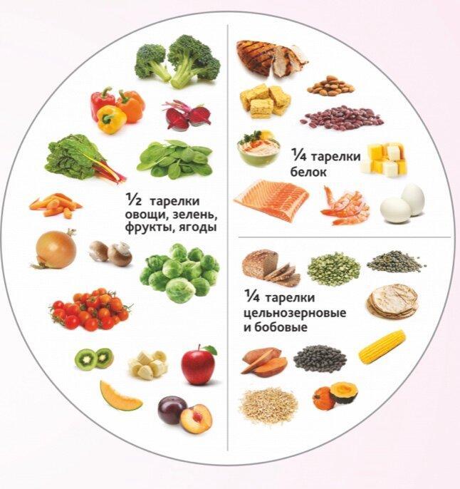 Питание беременной женщины во втором триместре