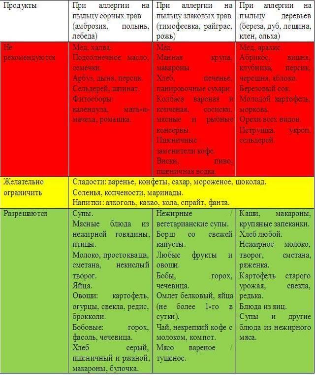 Диета при крапивнице у детей и взрослых: что можно есть, меню на неделю, гипоаллергенные рецепты