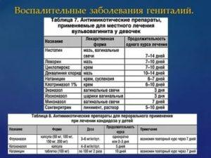 Вульвовагинит, вагинит у детей, факторы риска, лечение девочек | prof-medstail.ru