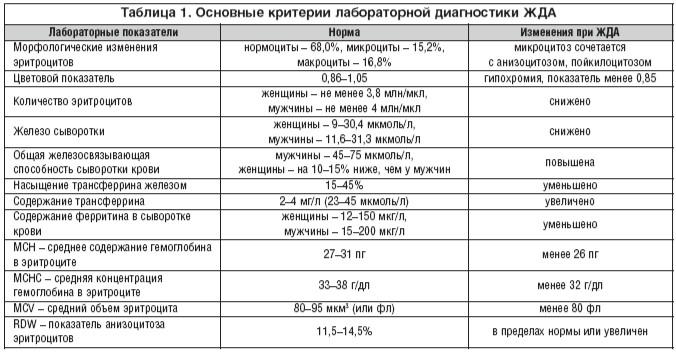 Морфология сперматозоидов: норма морфологии спермограммы по крюгеру, как улучшить показатели