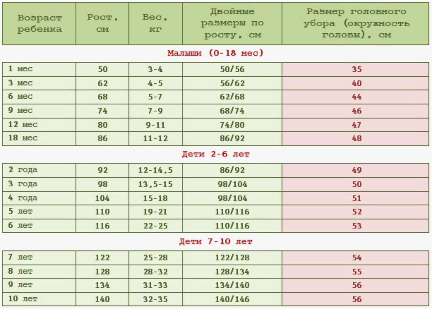 Размер головного убора для детей: таблица