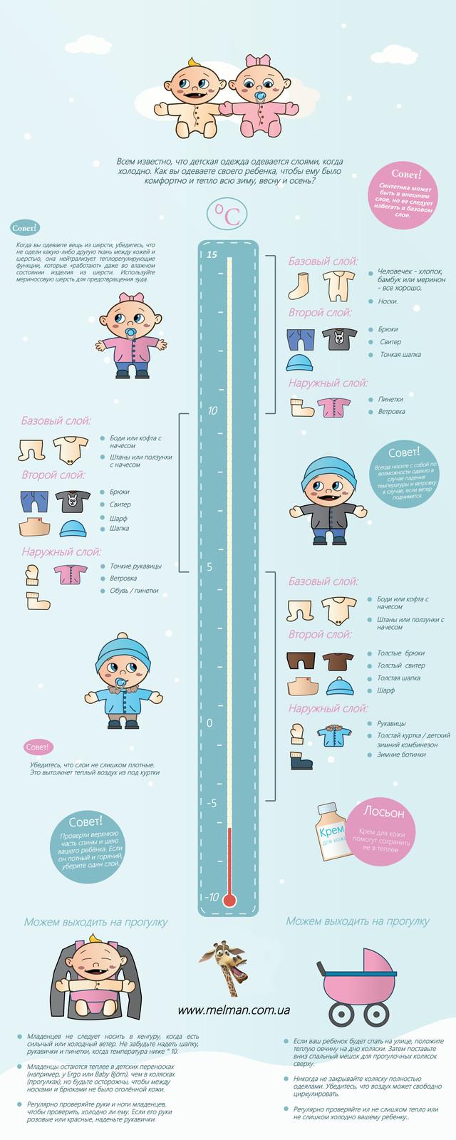 Как правильно одевать грудничка по погоде при разной температуре
