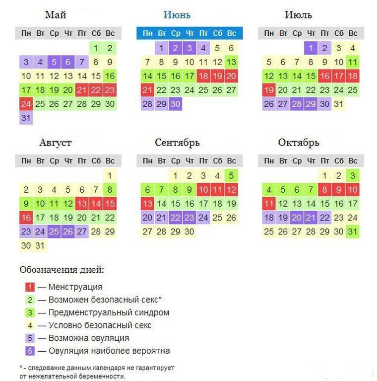 Сколько дней задержки считается нормой, причины, что делать