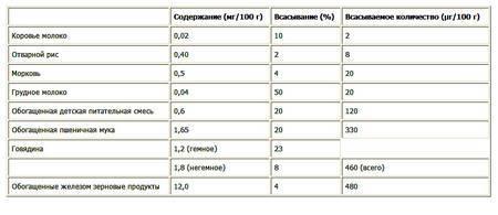 Гемоглобин у грудничков - как повысить | пуздрик.ру