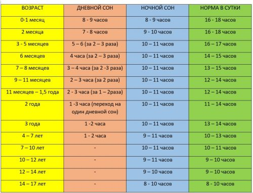 Режим дня ребенка в 8 месяцев: как правильно составить распорядок питания, сна и прогулок