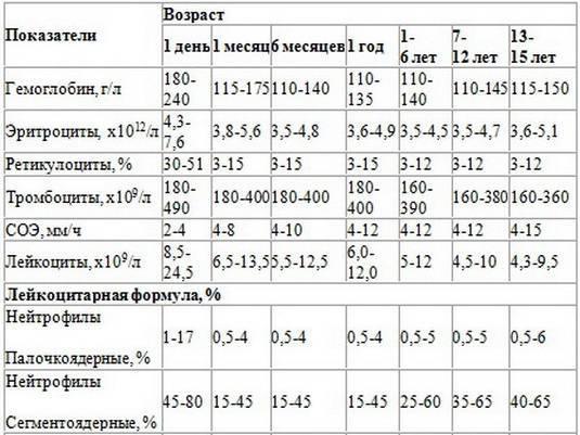 Тромбоциты у детей - норма, причины повышения или понижения и другие аспекты