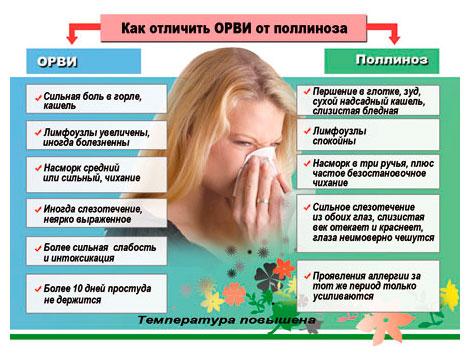 Поллиноз у детей: лечение и симптомы