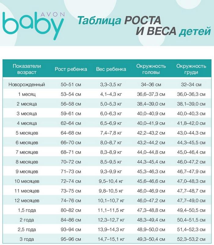 Возрастные таблицы роста и веса детей: соотношение параметров ребенка по годам