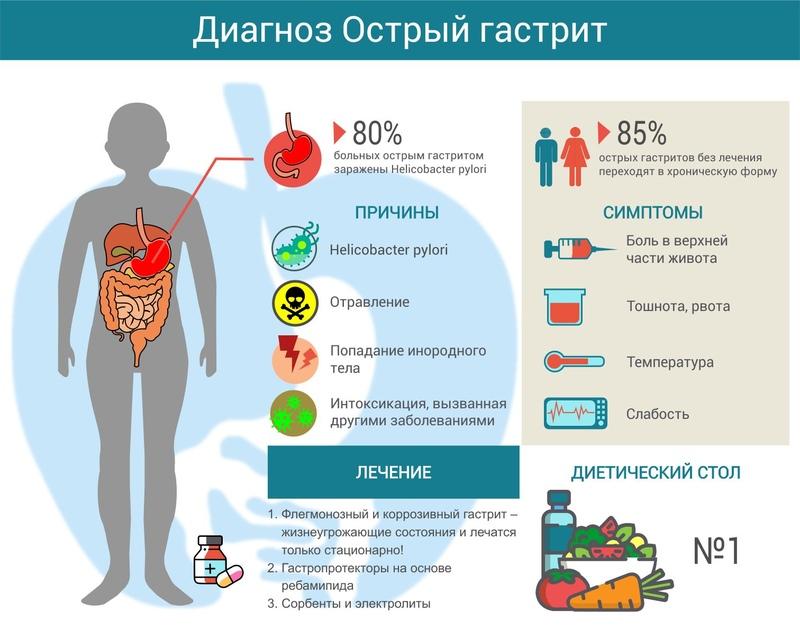 Гастрит у детей – причины и симптомы, диагностика, методы лечения и профилактика заболевания