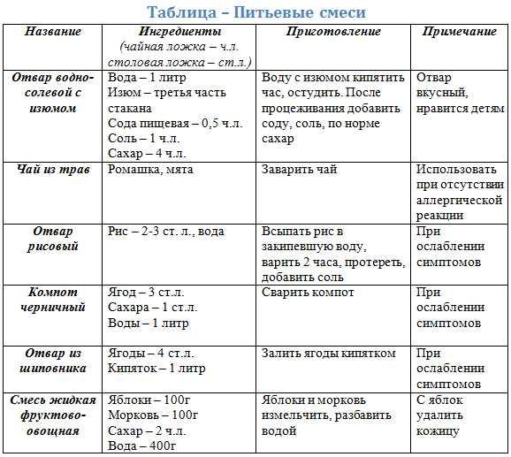 Диета при кишечной инфекции : меню и рецепты диеты | компетентно о здоровье на ilive