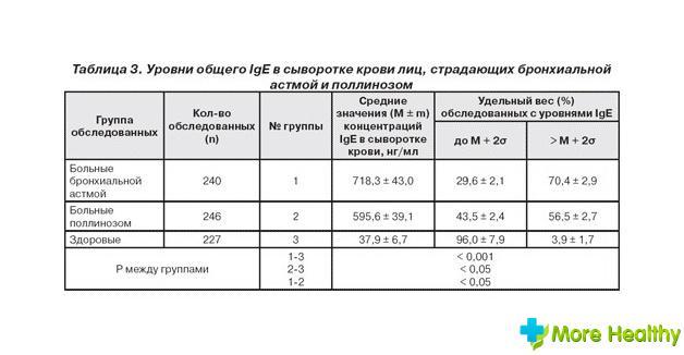 Что это значит, если иммуноглобулин e или g повышен или понижен?